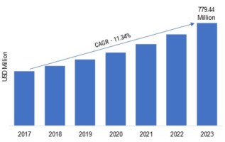Version Control Systems Market 2019 Size, Emerging Technologies, Comprehensive Analysis, Future Prospects, Regional Trends and Potential of the Industry 2023 2