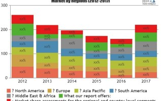 Packaging Automation Market Astonishing Growth| Key Players: Siemens, Denso, Mitsubishi Electric, ABB 3