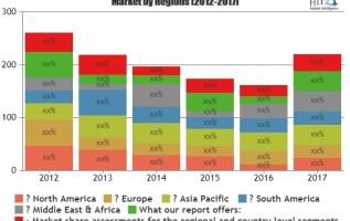 Packaging Automation Market Astonishing Growth| Key Players: Siemens, Denso, Mitsubishi Electric, ABB 2