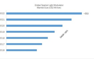 Spatial Light Modulator Market is expected to reach USD 553 Million by 2027 with a CAGR of 15% | SLM Industry Leaders by Jenoptik, Meadowlark Optics, Holoeye Photonics, PerkinElmer 2