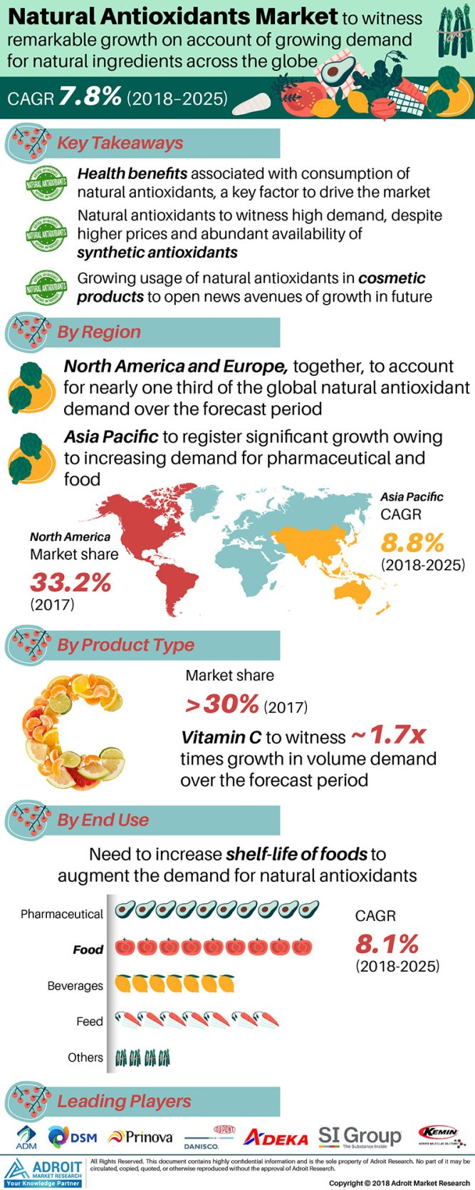 Natural Antioxidants Market Outline Growth Drivers Analysis to Surpass US$ 2.26 Billion by 2025- Competitive Landscape and Restraint, Prediction by Region and Outlook 1