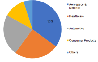 3D Printing Gases Market Share, Research, Size, Industry Analysis, Growth, Trends and Forecast to 2023 2