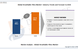 Breathable Films Market Overview By Industry Top Players Like Arkema, RKW SE, Toray Industries, Inc, Clopay Plastic Products Co, Fatra a.s., Mitsui Chemicals Group, Trioplast AB, Nitto Denko Corporati 2
