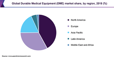 Global Durable Medical Equipment (DME) market share, by region, 2018