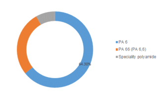 Bio Polyamides Global Market Outlook (2019-2023) By Top Competitors, Business Growth, Trend, Size, Segmentation, Revenue and Industry Expansion Strategies: MRFR 4