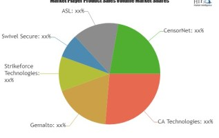 As Per The New Research Out of Band Authentication Software Market To Set Phenomenal Growth | CA Technologies, Gemalto, Strikeforce Technologies 3