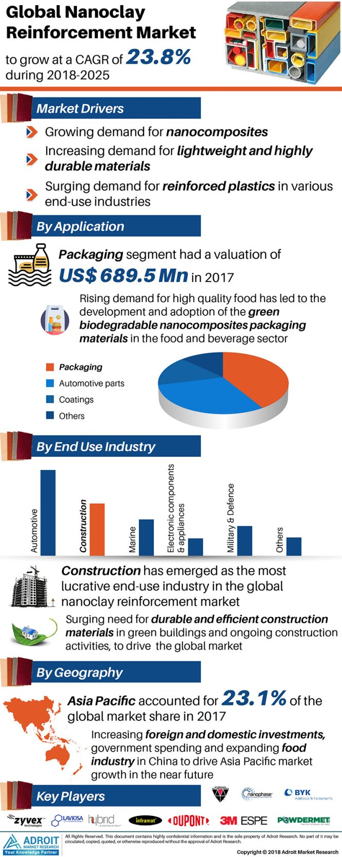 Nanoclay Reinforcement Market Rising Trends, User Demand, Drivers & Restraints, Growth Opportunities, Top Manufacturers and Global Forecast 2019-2025 1