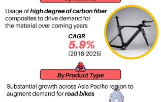 Bicycle Carbon Frames Market Trends by Type, Geographical & Regional Insights, Challenges, Benefits, Key Venders, Business Opportunities, key Application & Futuristic Forecast to 2025 2