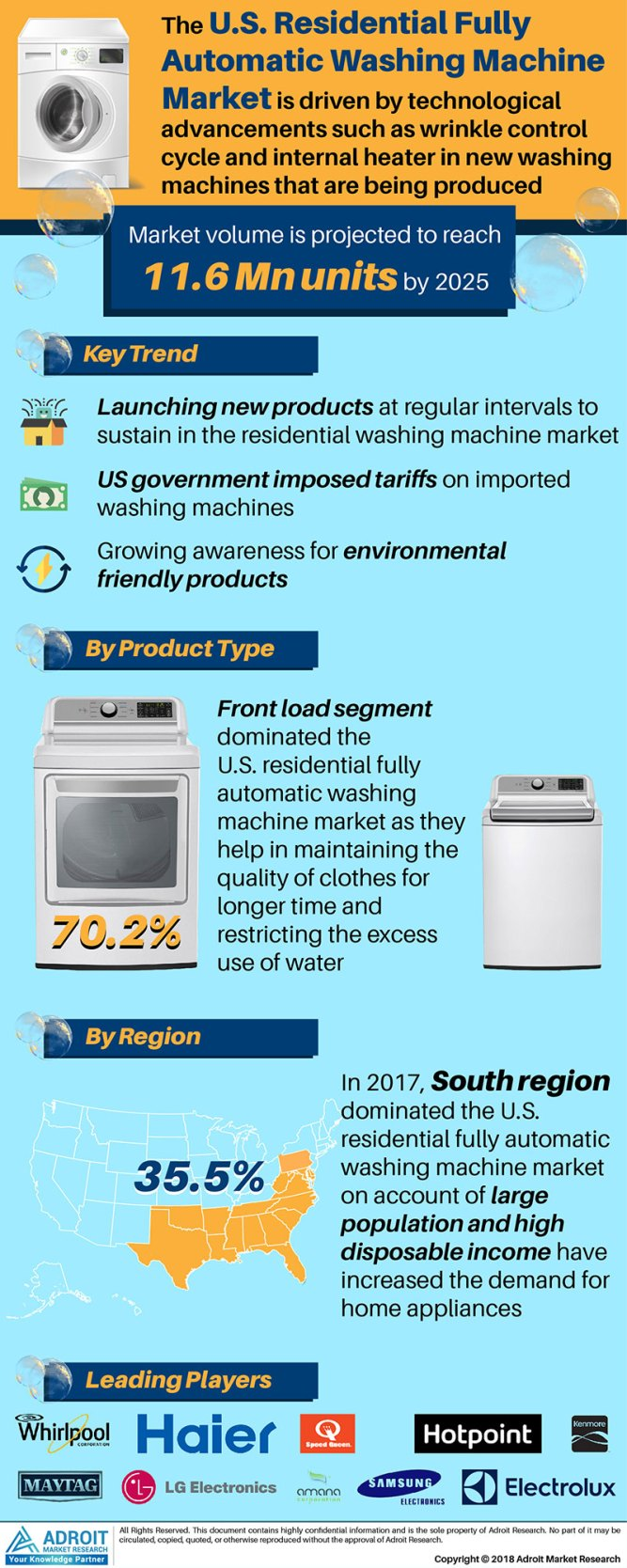 Residential Fully Automatic Washing Machine Market in US : User Demand, Recent Developments, Future Growth & Benefits, End-  User, Competative Landscape and Opportunity Assessment by 2025 1