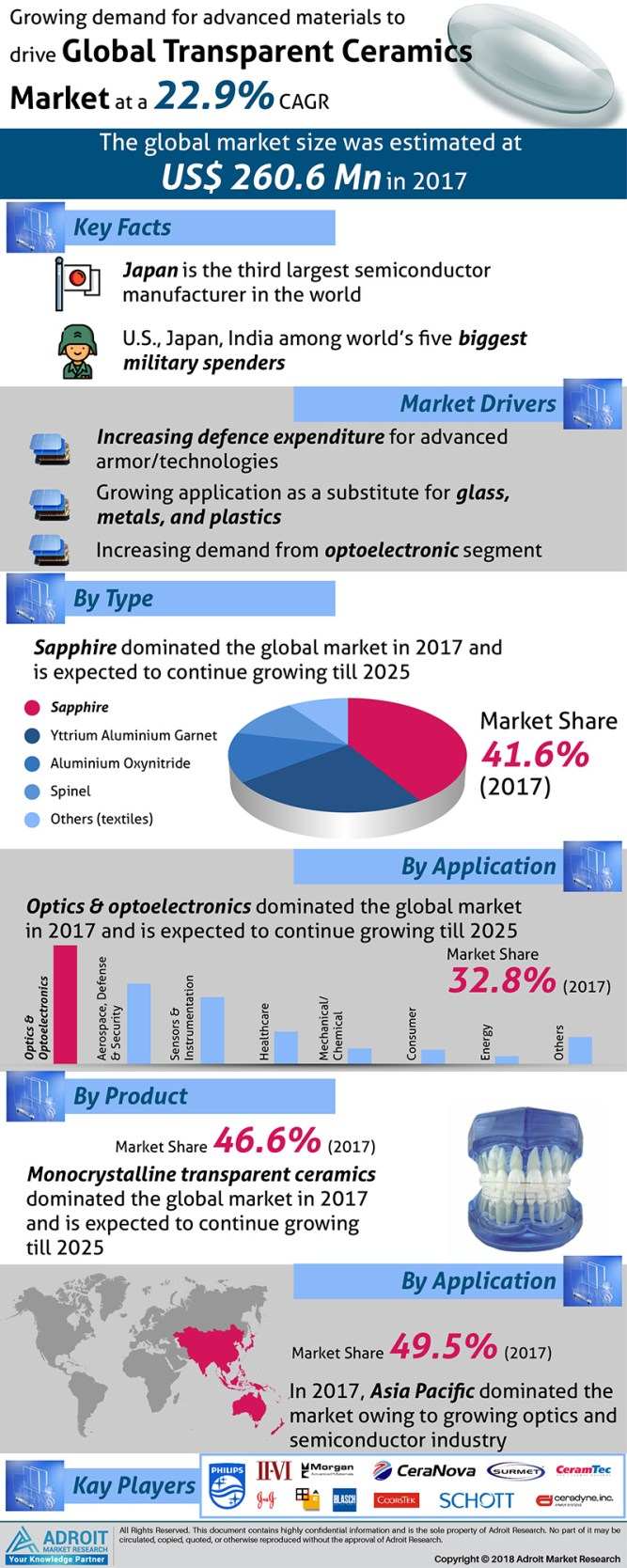 Transparent Ceramics Market 2019-2025 Analysis by Growing Demand, Raw Materials, Lasers & Night Vision, Latest Trends, Key Companies Profile, Business Opportunity and Forecast