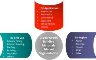 Green Building Materials Market Analytical Overview, Regional Trends, Industry Segments and Growth at CAGR of 17% With Leading Players Analysis By Size, Share, Sales Revenue, Price & Gross Margin 2023 3