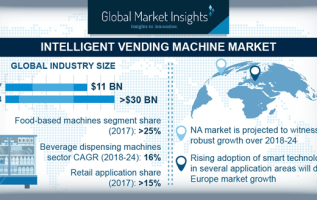 Europe Smart Vending Machine Market is Projected to Showcase Fastest High Grow Over 2018 to 2024 2