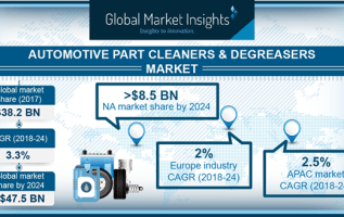 By 2024, North America Automotive Cleaners & Degreasers Aftermarket Will Generate Revenue Of USD 5.5 Billion From Light Commercial Vehicles 3