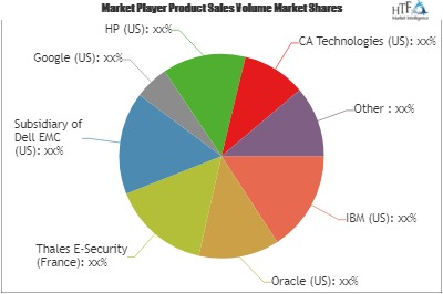 Enterprise Key Managements Market to Witness Huge Growth by 2025: Key Players Google, HP, CA Technologies , Dyadic Security, Gemalto NV 1