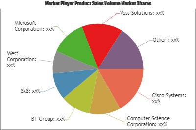 Unified Communications as a Service (UCaaS) Market Wealth Wide Expected To Reach In Upcoming Year Key Players Evolved Cisco Systems, Computer Science, BT , West 1