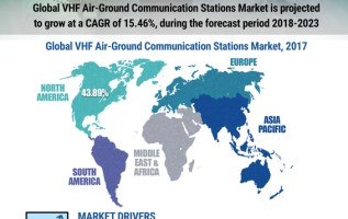 VHF Air-Ground Communication Stations Market 2019: Global Industry Size, Share, Future Trends, Countless Growth Opportunities, Business Insights and Forecast 2023 3