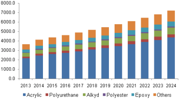 U.S exterior architectural coating market revenue, by resin type, 2013 - 2024 (USD Million)