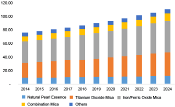 India pearlescent pigment market revenue by product, 2014 - 2024 (USD Million)
