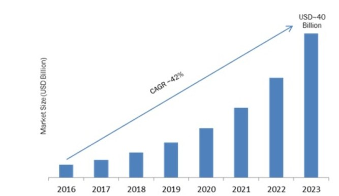IoT Sensor Market: Size, Share, Business Opportunities, Challenges & Global Industry Analysis by 2023 5