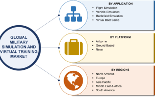 Military Simulation and Virtual Training Market 2019 Size, Share, Comprehensive Analysis, Opportunity Assessment, Future Estimations and Key Industry Segments Poised for Strong Growth in Future 2023 2