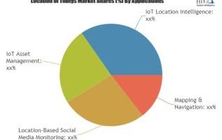 Identify Hidden Opportunities Of Location of Things Market| Google, IBM, Microsoft 2