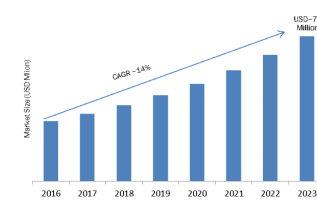 B2B Telecommunication Market 2019 Segmentation, Analysis By Recent Trends, Development, Growth, Emerging Technologies, Opportunity Assessment Rise Profitably by Forecast 2023 5