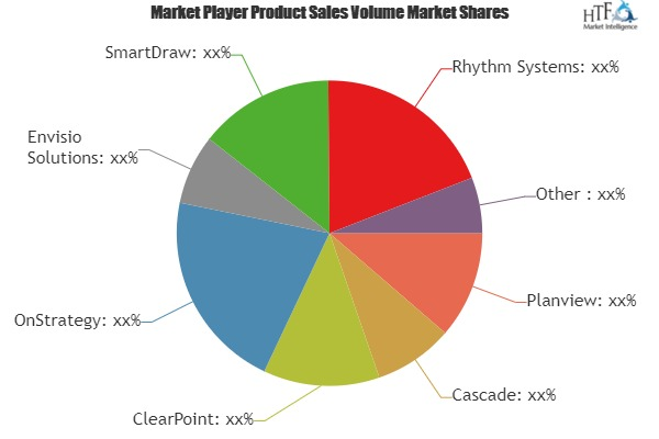 Strategy Management Software Market Is Booming Worldwide| Involved Expert Key Players: Planview, Cascade, ClearPoint, OnStrategy 1