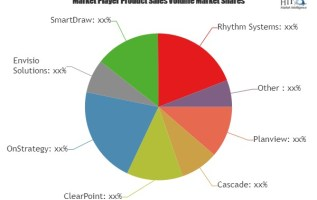 Strategy Management Software Market Is Booming Worldwide| Involved Expert Key Players: Planview, Cascade, ClearPoint, OnStrategy 2