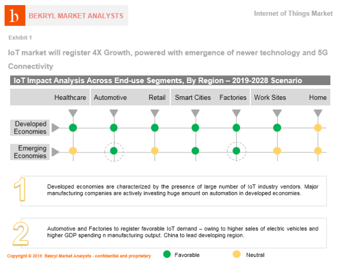 USD 167 Bn Internet of Things (IoT) Market is Set to Register 16.7% CAGR, Driven by 5G Connectivity, says Bekryl 1