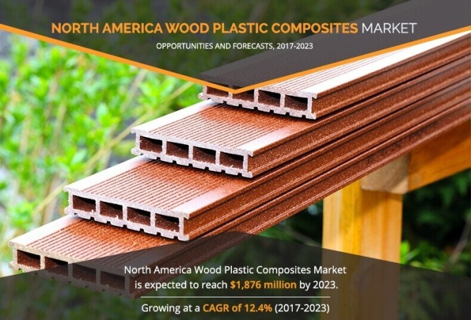 North America Wood Plastic Composites Market is projected to reach $1,876 million by 2023,at CAGR of 12.4% from 2017 to 2023. 4