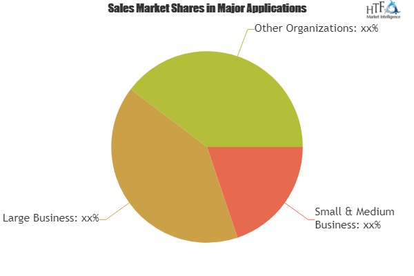 Audit Management Software Market 2019 Industry Segmentation, CAGR Status, Leading Trends, and Forecast To 2024|ComplianceBridge, Tronixss, Reflexis Systems 1