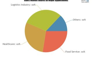 Rising Adoption of Cold Storage Warehouse Market to Fuel Revenue Growth Through 2025|U.S. Cooler, Americold, Emerson 2