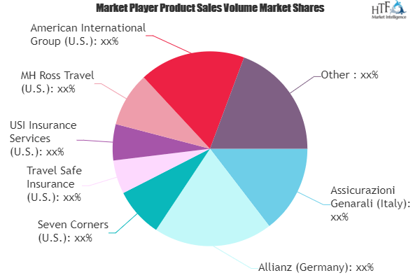 Business Travel Insurance Market Is Booming Worldwide| USI Insurance Services, MH Ross Travel, American International 2