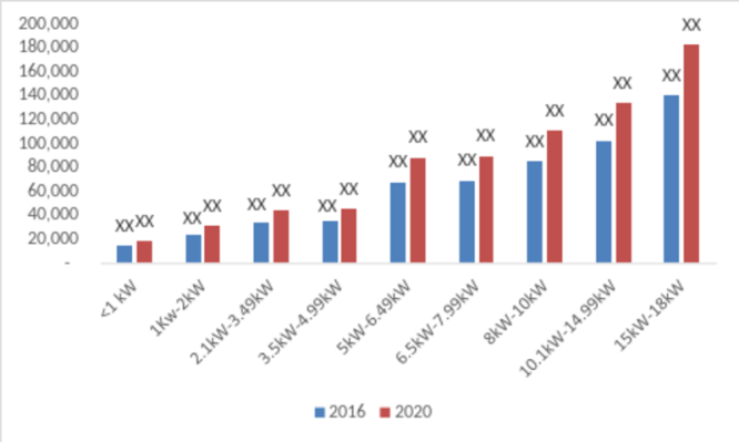 Thermoelectric Generator Market – 2019 Global Analysis By Size, Growth, Trends, Share, Statistics, Key Players, Regional With Industry Forecast To 2022 1