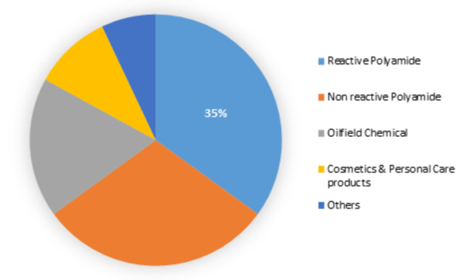 Dimer Acid Market (2019-2023): Industry Growth Opportunities, Current Business trends, Market Pitfalls and challenges, Innovation trends and Demand Forecast 3