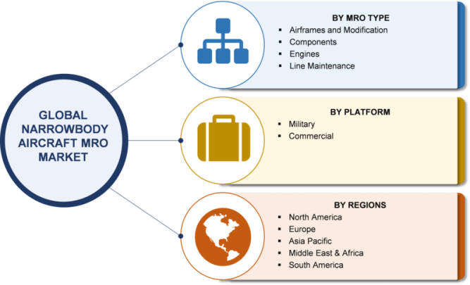Narrowbody Aircraft MRO Market 2019 Global Size, Regional Outlook, End User, Development, Emerging Technology, Innovation, Segmentation, Strategy, Growth Opportunities, Latest Trends Forecast to 2023 3
