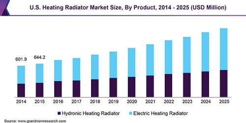 U.S. Heating Radiator Market Size, By Product, 2014 - 2025 (USD Million)