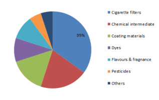 Acetic Anhydride Market – Latest Industry Trends, Trades, Supply, Demand, Prospects by 2025 | Acetic Anhydride Industry Insights on Future Scenario: MRFR 5