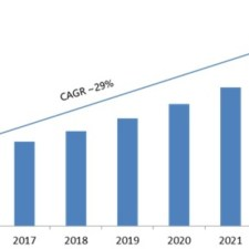 Cloud Encryption Market 2019-2023: Key Findings, Regional Study, Global Segments, Industry Profit Growth and Future Prospects