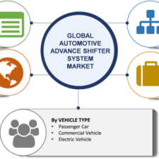 Advanced Gear Shifter System Market For Automotive 2019 Size, Share, Trends, Business Growth, Demand, Statistics, Competitive Landscape, Opportunities, Regional And Global Industry Forecast To 2023