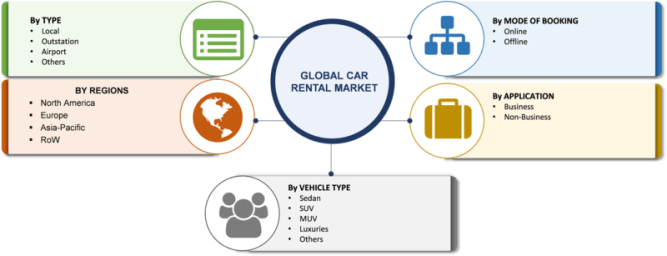 Car Rental Market 2019 Size, Share, Segmentation, Business Growth, Key Players, Revenue, Opportunity, Regional Analysis With Industry Forecast To 2023 9