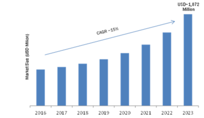 Light Field Industry Growth 2019 Segmentation, Application, Technology, Emerging Technology, Gross margin, Demands, Strategy, Business Trends by Forecast to 2023 8
