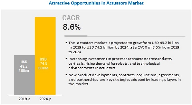 Diaphragm Market 2019 Global Trends, Market Share, Industry Size, Growth, Opportunities and Forecast to 2024 1
