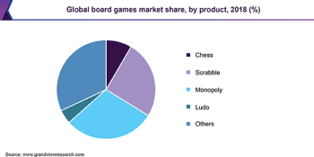 Global board games market share, by product, 2018 (%)