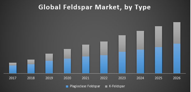 Global Feldspar Market 2019 Trends, Market Share, Industry Size, Opportunities, Analysis and Forecast To 2026 12