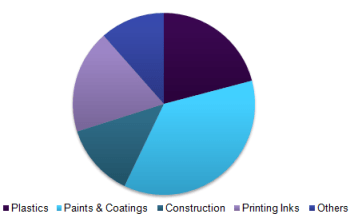 Global pigments market revenue, by application, 2016 (%)