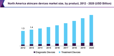 North America skincare devices market size, by product, 2012 - 2020 (USD Billion)