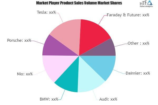 Luxury Autonomous Vehicle Market Future Prospects 2025   Porsche, Tesla, Faraday & Future, BYD 1