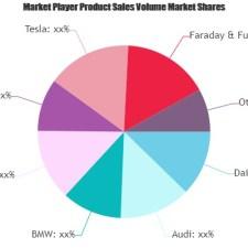 Luxury Autonomous Vehicle Market Future Prospects 2025   Porsche, Tesla, Faraday & Future, BYD