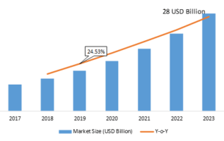 Data Protection As-A-Service Market 2K19 to 2K23 – Share, Growth, Statistics, Competitor Landscape, Key Players Analysis, Trends, Overview, Competitors Strategy, Regional Analysis and Growth Foresight 1